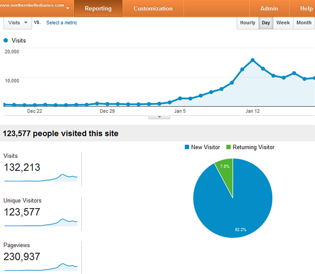 Google Analytics stats 1 18 14