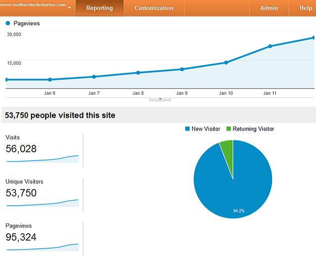 Google Analytics viral stats