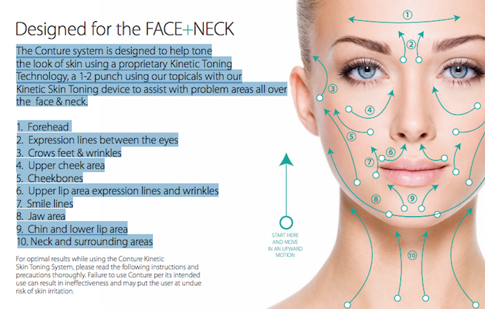Conture Kinetic Skin Toning System treatment areas