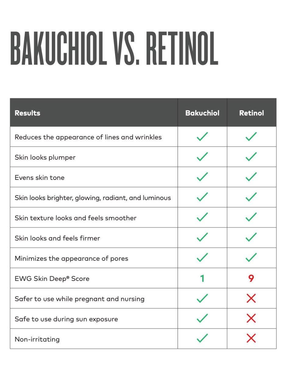 chart comparing bakuchiol vs retinol