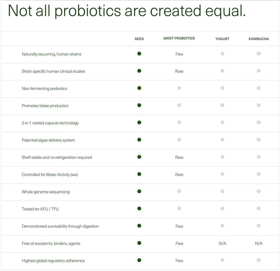 "table titled ""Not all probiotics are created equal"" with characteristics of Seed, most probiotics, yogurt, and kombucha"
